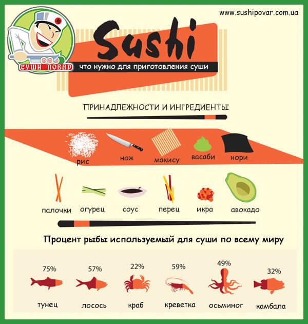 Суши нужно для приготовления суши и роллов в домашних условиях